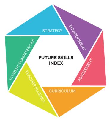Future design school school certification malvernweather Choice Image